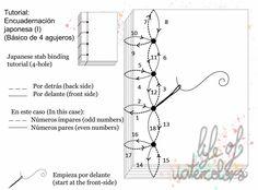 Encuadernación japonesa básica I: 4 agujeros