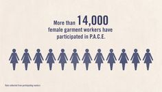 More than 14,000 female garment workers have participated in P.A.C.E.