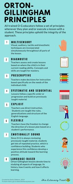 Orton-Gillingham principles | O-G educators follow a set of principles whenever they plan a lesson. These principles uphold the integrity of the approach. Click here to learn more and to learn about a new time saving tool for lesson planning! at The Literacy Nest #ortongilligham #ortongillinghamlessons #wordlistbuilder #lessonplanning #wordlist #spellinglists #readingintervention #ortongillinghamprinciples