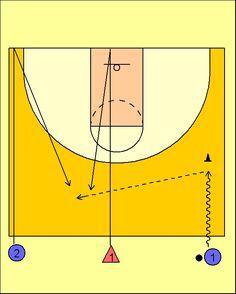 Figura 1    Objetivos:     1.- Velocidad de desplazamiento   2.- Verticalidad   3.- Defensa de la línea de pase   4.- Pases     Metodolog...