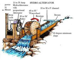 Solar Electrics Systems Hydroelectric Power — Water Power — Micro Hydro Systems — www.c…… solar alt electric — Solar Electrics System Off The Grid, Camping Survival, Survival Skills, Homestead Survival, Survival Shelter, Survival Guide, Urban Survival, Outdoor Survival, Bushcraft