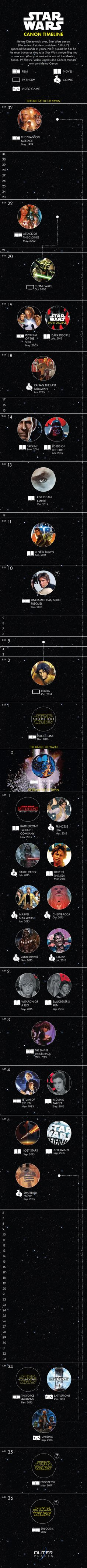 "A Timeline Of The New ""Star Wars"" Canon Reveals All That's Officially Happened 