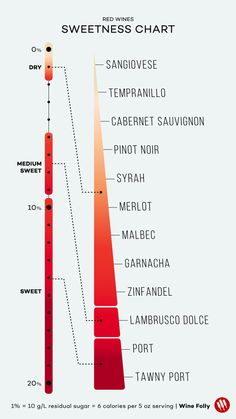 Red Wine Sweetness Level Chart by Wine Folly