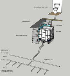 Vermicomposting toilet system schematic
