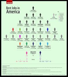 Best Jobs In North America