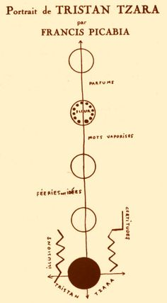 "Francis Picabia, ""Portrait de Tristan Tzara,"" c. Tristan Tzara, Kurt Schwitters, Marcel Duchamp, Man Ray, Dada Artists, Dada Movement, Hans Richter, Hans Arp, Avant Garde"