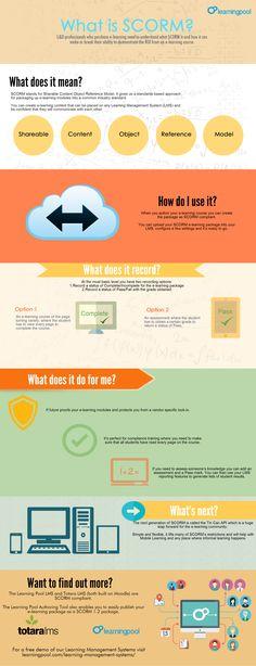 scorm infographic 2