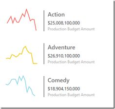 After a couple months of fun with Power BI, I've picked up a few little tricks along the way that have helped me to be able to create some pretty cool data visualizations and dashboard reports. Sql Server Reporting Services, Dashboard Reports, Dashboard Design, Data Analytics, Data Visualization, Machine Learning, E Design, Line Chart, Budget