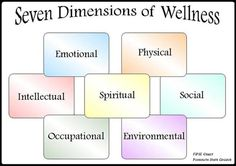 7 dimensions of wellness…to stay in balance, maintain health in these Therapy Tools, Positive Psychology, Emotional Intelligence, Social Work, Self Help, Counseling, Stress, Holy Spirit, Problem Solving