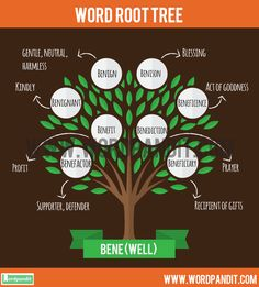 Bene Root Word: Learn words related to word root Bene