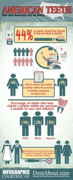 #American #Teeth: How Often Americans Visit The #Dentist
