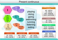 present continuous_eng_mindmap.png