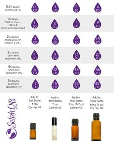 WHY DILUTE ESSENTIAL OILS? Because essential oils are extremely concentrated, it is very important to dilute them in a carrier oil. Not only does this help faci Essential Oils For Autism, Essential Oil Chart, Diluting Essential Oils, Essential Oils For Massage, Essential Oils For Kids, Essential Oil Uses, Doterra Essential Oils, Young Living Essential Oils, Essential Oil Perfume