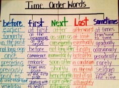 Time order words using Tree Map (thinking map) (For EDUC can find Thinking maps and more on our website.Time order words using Tree Map (thinking map) (For EDUC English Writing Skills, Writing Lessons, Teaching Writing, Essay Writing, Writing Process, Sentence Writing, Reading Lessons, The Words, Time Order Words