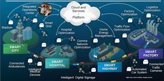 """Internet of Things (IoT): More than Smart """"Things"""" Mobile News, New Mobile, Network Layer, What Is Internet, Container Truck, Supply Management, Project Management Professional, How To Become Smarter, Smart City"""