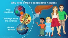"You might be thinking, ""Why does chronic pancreatitis happen?"" Both kids and teenagers can have chronic pancreatitis, but what causes it can differ depending on your age group. As a kid, the cause is usually linked to an illness, a blockage within the pancreas, or a genetic disease. slide show: helping kids and teens understand chronic pancreatitis."