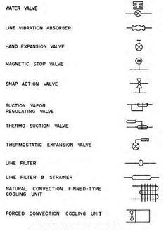 Blueprint - The Meaning of Symbols Construction Symbols, General Construction, Construction Drawings, Electrical Plan Symbols, Blueprint Symbols, Floor Plan Symbols, Architecture Blueprints, Blueprint Drawing, Different Symbols