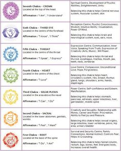 Chakra Chart that includes the location in the body, affirmation for each, the areas of life each corresponds to, and how balancing each one can remedy specific ailments. ♥ Namasté