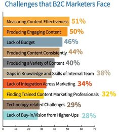 How Marketers are using Social Media Content Successfully. What content resonates with their social media audience and how often to publish. Social Media Marketing Companies, Marketing Technology, Content Marketing Strategy, Seo Marketing, Internet Marketing, Digital Marketing, Online Marketing, Social Media Challenges, Social Media Content