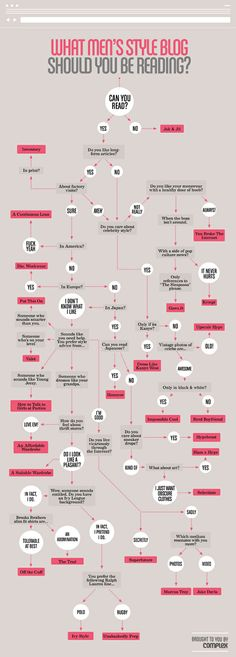 Awesome infographic for fashion craved men. Accordinh to this I should follow Nerd Boyfriend