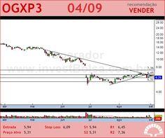 OGX PETROLEO - OGXP3 - 04/09/2012 #OGXP3 #analises #bovespa