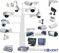 CCTV Camera woxzone is a direct supplier of security cameras, video surveillance systems, and CCTV equipment. Security Surveillance, Security Alarm, Surveillance System, Safety And Security, Security Camera, Video Security, Security Tips, Security Service, Best Home Security