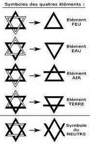 How did the Star of David's Two Triangles become the Symbols for the Four Elements?
