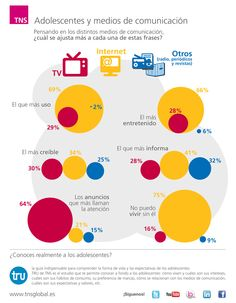 La relación de los adolescentes españoles y los medios de comunicación. Más datos sobre TRU en http://www.tns-global.es/sectores/consumer/tru-descubre-a-los-adolescentes/