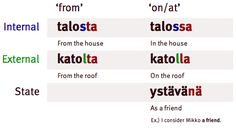 Finnish language has 16 cases. We do not use prepositions or articles at all. Finnish is most closely related to Estonian and Hungarian.