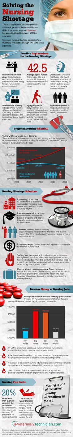 Nurse Shortage Info--nursing needs to reassess the educational requirements for nurse educators. Wanting a PhD as baseline for educators is unrealistic. MSN is appropriate and the nursing educator needs to be paid the same as their non-nursing counterparts