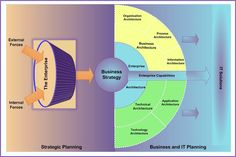 Sample relationship between strategy and architecture.