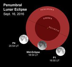 A Harvest Moon Penumbral Eclipse - Sky & Telescope Lunar Eclipse, Harvest Moon, Telescope, Astronomy, Sky, Heaven, Lunar Eclipse Live Stream, Heavens, Astrophysics