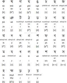 Assamese consonants