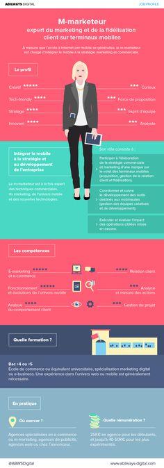 Infographie Job profile  Chief Digital Officer, capitaine\/pilote - digital marketing job description