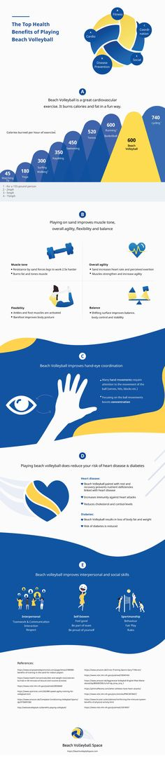 Did you know that beach volleyball has a multitude of major health benefits? Several studies reveal that beach volleyball is a great sport for staying Beach Volleyball, Laura Ludwig, Teamwork, How To Stay Healthy, Health Benefits, Infographic, Training, Science, Tips