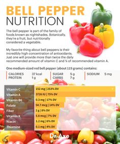 Bell pepper nutrition - Dr. Axe
