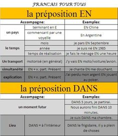 "Les prépositions EN et DANS Teaching the different ways of saying ""in"" in french"