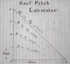 Seeking Knowledge About Roofing? - Jack's Roofing Tips and Guide Calculate Roof Pitch, Roof Truss Design, Diy Roofing, Framing Construction, Fibreglass Roof, Diy Shed Plans, Roof Trusses, Carpentry Projects, Shed Design