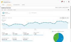 Wondering how to increase your pageviews and your revenues? This is how I more than doubled my pageviews in a little over a month. Social Media Marketing Companies, Inbound Marketing, Content Marketing, Digital Marketing, Content Analysis, Bounce Rate, Google Analytics, Creating A Blog, Data Visualization