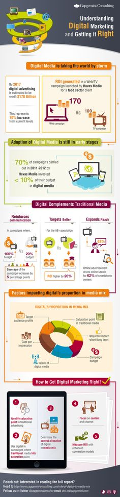 The Role of Digital Media in Marketing
