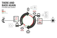 New Ways of Visualizing the Customer Journey Map - Adaptive Path