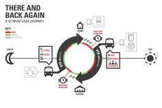 Adaptive Path Customer Journey Map