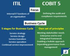 ITIL Training and COBIT Training have been getting a ton of consideration in the IT part. The system of both these measurements of IT can help in effective administration and direction of your business and its working.