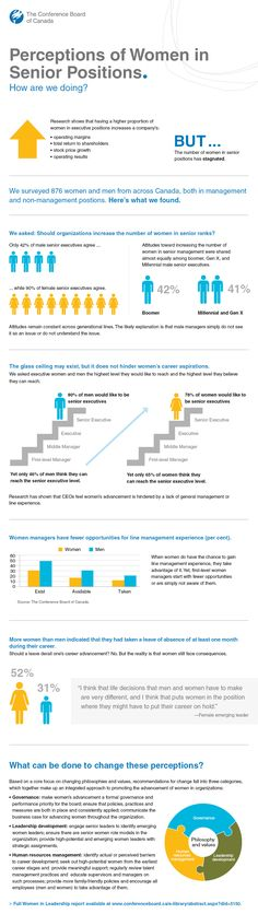 Women in Leadership Infographic. #Leadership #Statistics