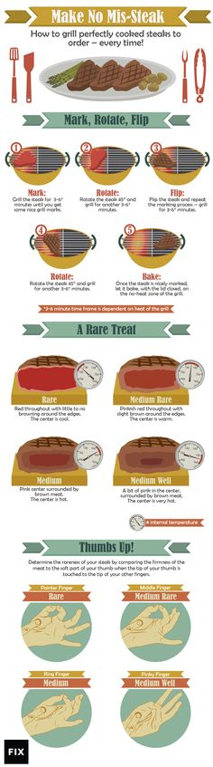 Make No Mis-Steak – Grilling Perfectly Cooked Steaks to Order Learn how to perfectly grill steak so your next backyard barbecue bash will feature happy guests and delicious, mis-steak-free food! Grilling Tips, Grilling Recipes, Beef Recipes, Bbq Tips, Meatloaf Recipes, Cooking 101, Cooking Recipes, Cooking Steak, Cooking Hacks