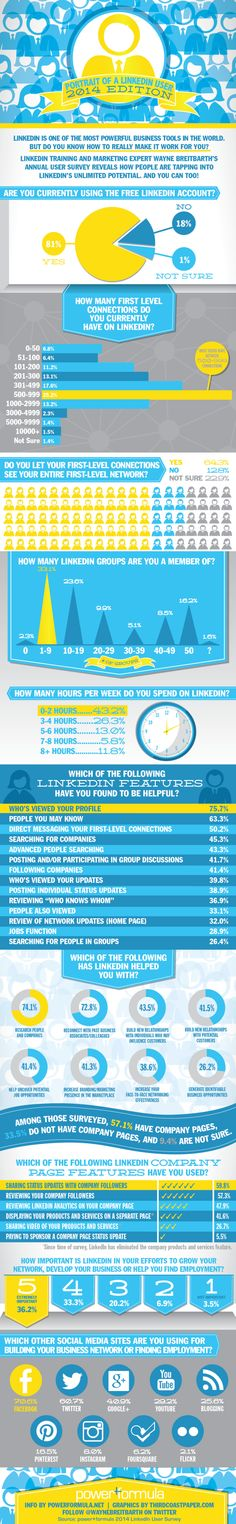 #infographie : Les pratiques des utilisateurs de Linkedin en 2014 by @moderateur & @Thomas Coëffé http://www.blogdumoderateur.com/pratiques-utilisateurs-linkedin-2014/