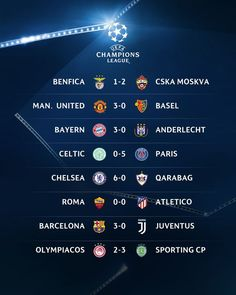 """Champions League scores: LIVE response as Chelsea, Man Utd, Barcelona and PSG all winUCL Champions League LIVE: Follow Manchester United, Chelsea, Celtic and Barcelona in actionMourinho loving United 22:13: Jose Mourinho was certainly impressed with Manchester United's 3-0 win over Basel. He told BT Sport: """"Three points are important at home. Until 2-0 we were very stable, we played with confidence. """"After 2-0 everything changed, we stopped playing seriously and stopped making right…"""