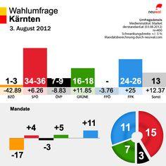 Die beiden #Kärnten-Wahlumfragen von heute (Fr., 3. August 2012) auf einen Blick: Gallup (oben) und Market (unten)  /made by @neuwal #Kaernten #austrianpolitics