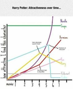 Attractiveness Over Time