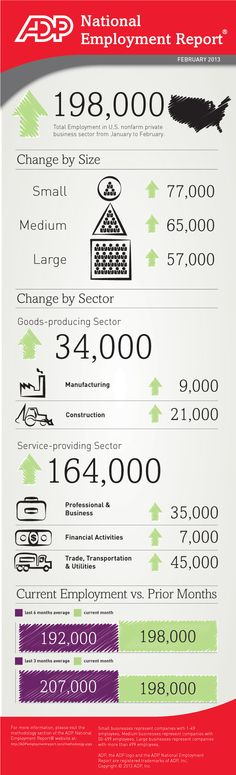 February 2013 ADP National Employment Report Infographic